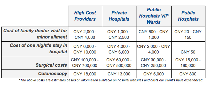 Table showing average medical treatment costs for different treatments within different types of medical facility