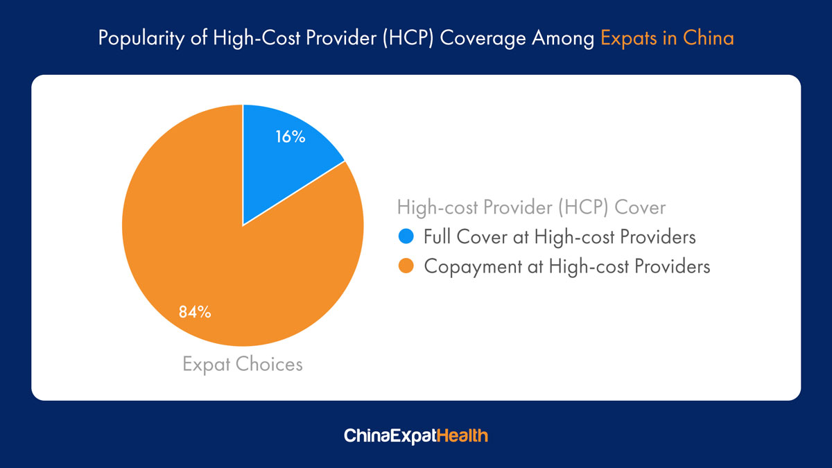 High cost providers in China